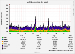 mysql_queries-week-web14