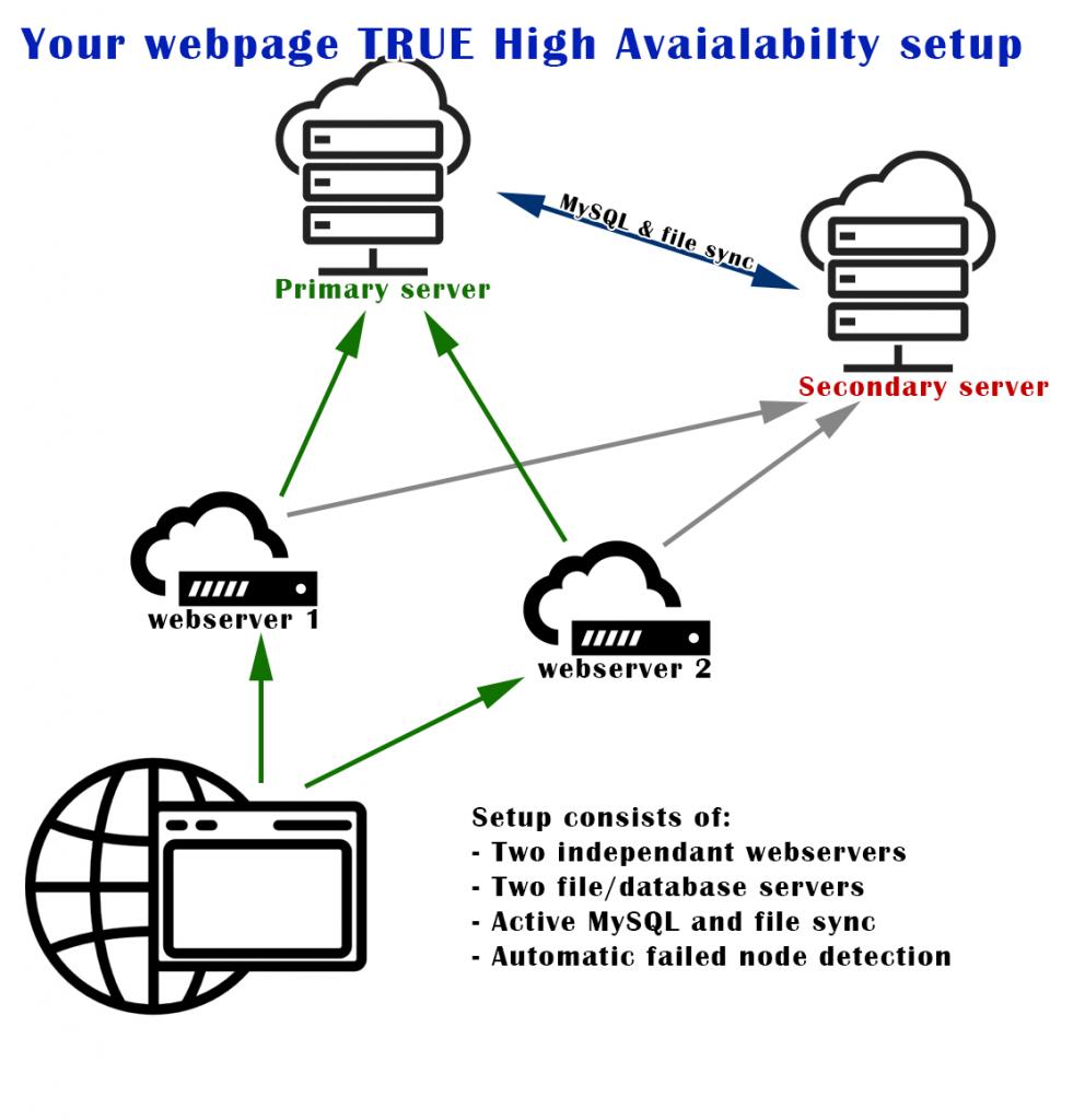 Website high availability
