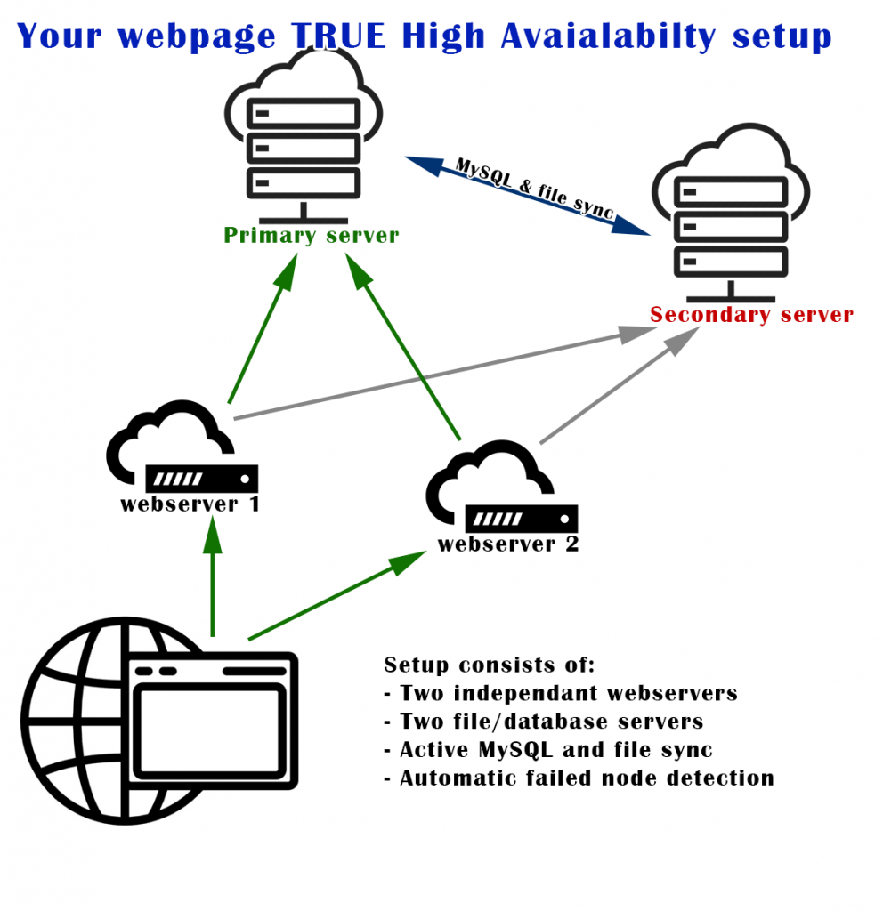 Website high availability